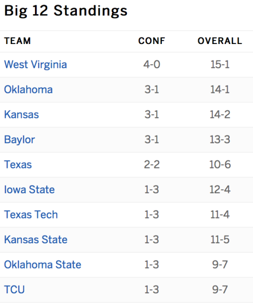 7_big12_standings_week_10